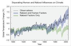 frequently asked questions about climate change climate change  chart showing observed global temperature change and projected temperature change from natural factors alone climate