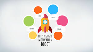 Motivation Templates Motivation Boost Prezi Presentation Template Creatoz Collection