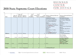 Court Chart 2018 State Supreme Court Elections Brennan Center For Justice