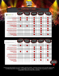 official guitar hero rock band instrument compatibility chart wired