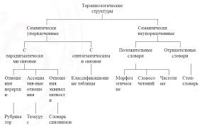 Реферат Лингвистическое и правовое обеспечение корпоративных  Рис 2 Типология терминологических структур по семантическому признаку
