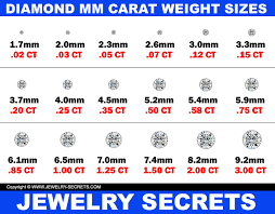 Diamond Mm Size Weight Chart The Only Thing That Matters With Carat Weight Jewelry Secrets