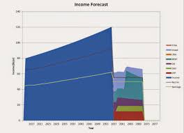 Forecasting Spreadsheet Spreadsheets And Financial Basics Retirement Planning And