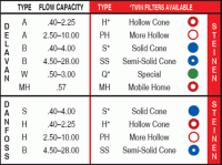 Oil Nozzle Size Chart Oil Burner Nozzles Chart Oil