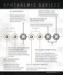 Infographic Resume Creator Best Of Resume Infographic Template