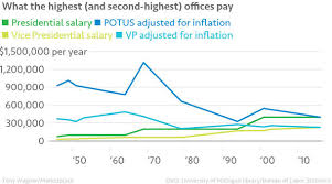 Chart Of The Day Presidential Pay Wuwm