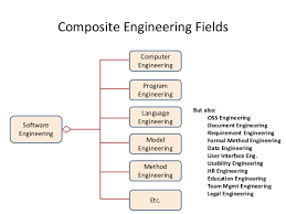 engineering field 59 usability engineer