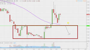 Stock Chart Services Bitcoin Services Inc Btsc Stock Chart Technical Analysis For 01 12 18