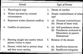 essay on dreams essay 3 function of dream
