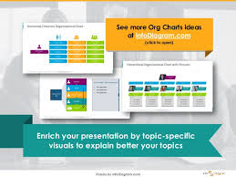 How To Design Organizational Structure Ppt Chart