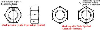 Nut Identification Chart Nut Grades Identification Markings And Strength Metric