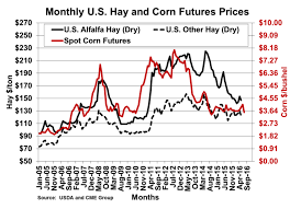 Corn Futures Price Chart From The Field Archives Loomix