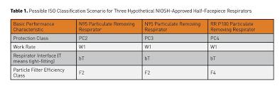New Respirator Certifications