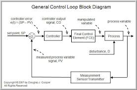 the components of a control loop   control guruboth diagrams above show a closed loop system based on negative feedback  that is  the controller takes actions that counteract or oppose any drift in the