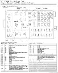 2007 town car fuse diagram wiring diagram expert adjustable 2002 lincoln town car fuse box diagram schema wiring 2007 lincoln town car fuse diagram