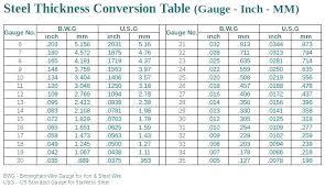 70 Clean Gauge Inch Chart