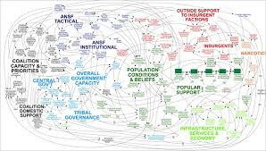 Spaghetti Chart Ppt Enemy Lurks In Briefings On Afghan War Powerpoint The New