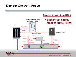 Smoke Control System Design Fire Alarm Interface Of Smoke Dampers Ppt Download