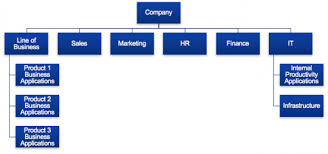 Cloud Buyers And The Org Charts They Live In Cisco Blogs