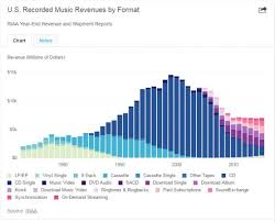 Us Single Charts 2016 Recorded Music Revenue 2016 Us First Half Routenote Blog