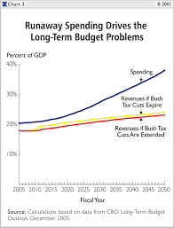 Ten Myths About The Bush Tax Cuts The Heritage Foundation
