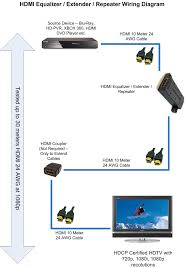 hdmi inline extender repeater active equalizer extend hdmi hdmi inline extender repeater active equalizer extend hdmi to hdmi cable signal up to 40 meters hdmi repeater equalizer