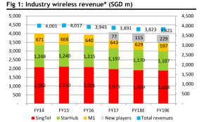 Singtel Price Chart Chart Of The Day Telcos Wireless Revenues Fall Amidst New