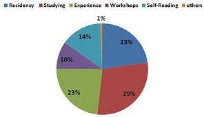 physicians knowledge perceptions and