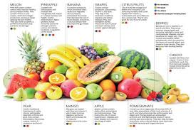 Foods Rich In Vitamins And Minerals Chart Time To Eat Fruit