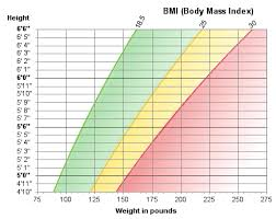 Body Mass And Weight Chart Healthnotes Brought To You By Publix