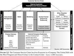 Define Customer Service Handbook Managing The Customer Service Chain And Crm