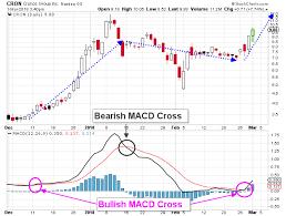 Cron Stock Chart Marijuana Stocks Cronos Stock Is Leading The Pack