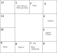 Horoscope Of Mukesh Ambani