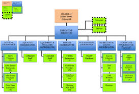 Organizational Chart Huntsville Community Center