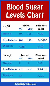 diabetic blood sugar chart grilled shrimp tacos blood sugar level chart sugar level chart