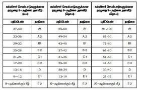 Cce Grading Chart Gurukulam Cce Grade Sheet