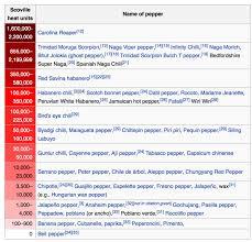 Chart Of Pepper Spiciness Fauquier Ent Blog