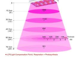 Led Light Distance Chart How To Set Up Your Led Grow Light
