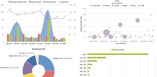 Amazing Charts Cloud Eazybi Reports And Charts For Jira Cloud Atlassian Marketplace