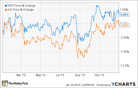 Gatorade Stock Chart Pepsico Stock Vs Coca Cola Which Soda Giant Is Better