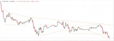 How To Draw Trend Line In Stock Chart Time Series Automatically Detect Highs Lows Of Stock
