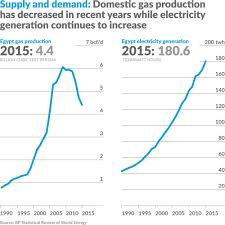 A New Energy Era For Egypt