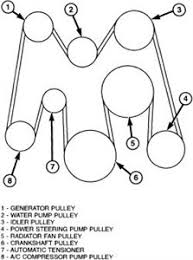 solved 2007 ram 3500 5 9 cummins serpentine belt diagram fixya accessory serpentine belt routing 2004 05 5 9l diesel engines a c