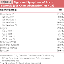 Nyha Classification Chart Table 4 From Use Of The Minnesota Living With Heart Failure