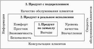 Дипломная работа Анализ технологии гостиничного хозяйства и  Дипломная работа Анализ технологии гостиничного хозяйства и организации труда гостиницы ru