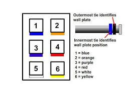 structured wiring retro install 1 the outmost tie identifies the wall plate location and the innermost tie identifies the position of that wire in the wall plate
