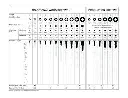 Wood Screw Drill Bit Chart Wood Screw Drill Sizes Tipspark Info