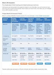 life quotes insurance reviews 44billionlater