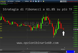 Fibonacci 61 8 An Excellent Level For Binary Options