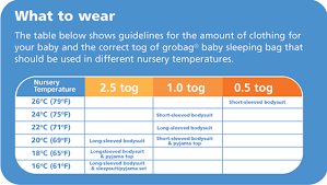 Baby Sleeping Bag Tog Chart What Tog Baby Sleeping Bag For What Temperature Traveling